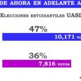 Santo Domingo.- La alianza de los opositores Frente Estudiantil Socialista […]